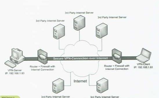 چگونه یک ارتباط VPN برای دورکاری کارمندان ایجاد کنیم ؟