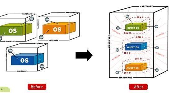 چگونه شبکه را مجازی سازی کنیم ؟