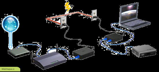 چگونگی کیت شبکه روی کابل برق وسترن دیجیتال لایو-وایر پاورلاین ؟