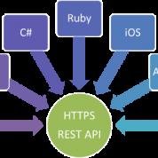 REST API چیست و چگونه کار می کند ؟