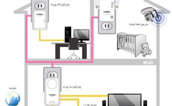 شبکه پاورلاین چگونه کار میکند ؟