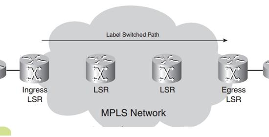 MPLS چگونه کار می کند ؟
