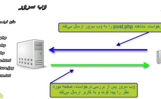 کدهای وضعیت HTTP را چگونه بررسی کنیم ؟
