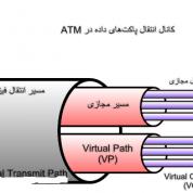 VCI و VPI در تنظیمات مودم چگونه است؟