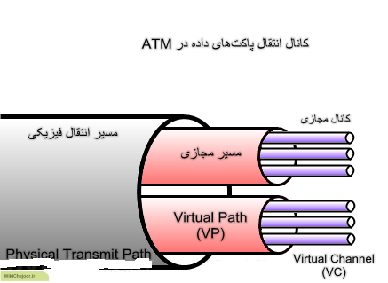 VCI و VPI در تنظیمات مودم چگونه است ؟