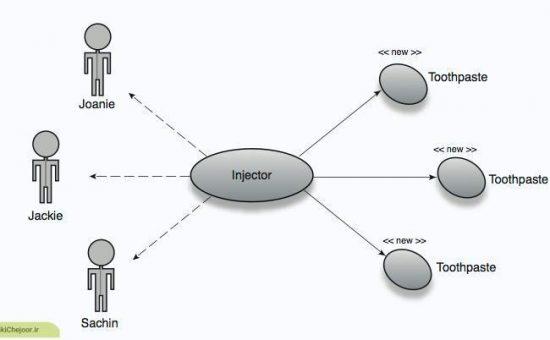 چگونگی روش ساخت  scope در DHCP؟