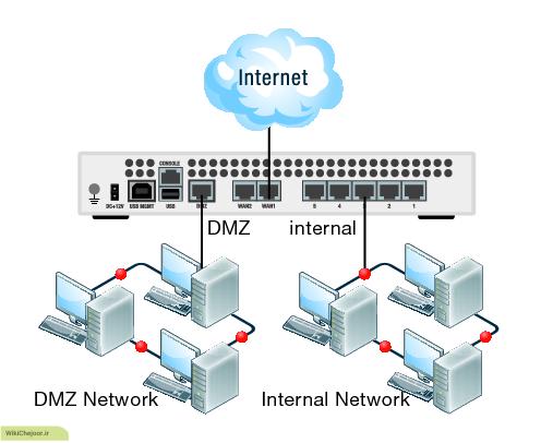 DMZ – Demilitarized Zone چگونه عملکردی دارد ؟