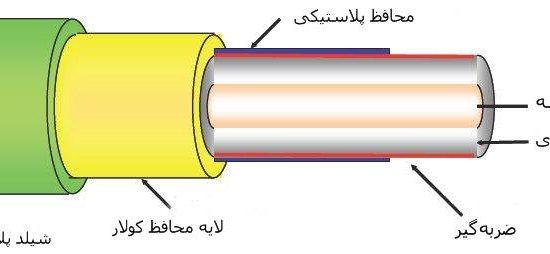 فیبر نوری چیست و کاربرد و عملکرد فیبر نوری چگونه است ؟