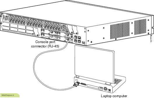 چگونه کامپیوتر خود را به شبکه متصل کنیم ؟