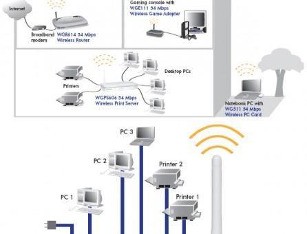 سرور چاپ بیسیم wireless print server چگونه سروری است؟