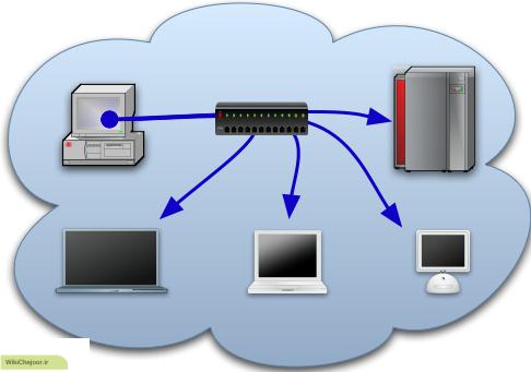 چگونگی عملکرد تحلیل گر بسته های شبکه (Packet Analyzers) ؟