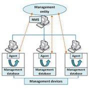 پروتکل snmp و مانیتورینگ شبکه چگونه عمل می کند؟