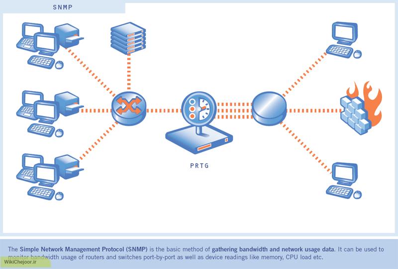 چگونه پروتکل امنیتی sslآشناشویم؟