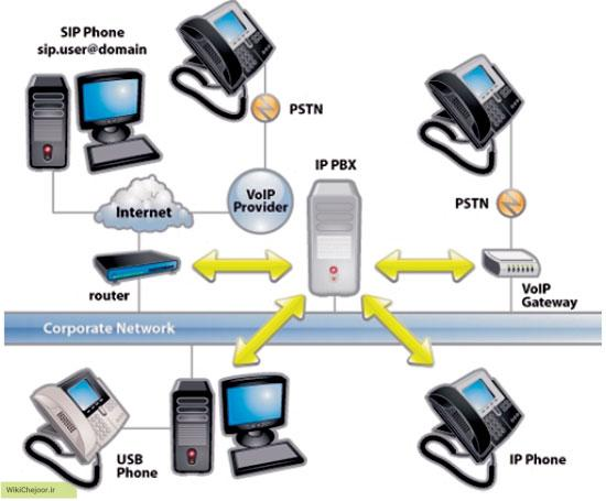 سرویس های میزبانی VoIP در تقابل با سیستم های تلفن داخلی VoIP چگونه است؟