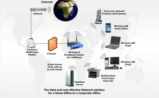 چگونگی شبکه های داخلی وایرلس ؟