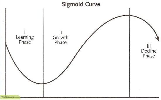 چگونه  بدانیم در کجای منحنی سیگموید قرار داریم؟