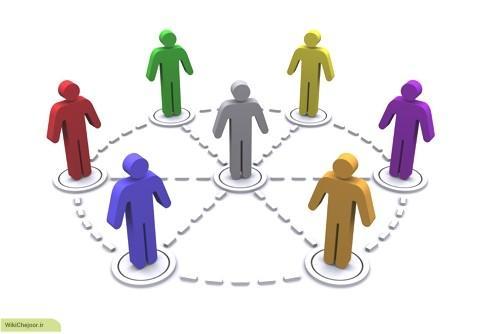انواع ارتباط سازمانی