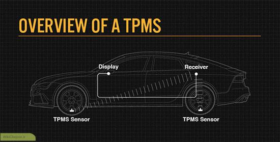 ادامه بررسی برترین سیستم های ایمنی در خودرو: