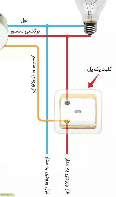 تنظیمات سنسور چشمی