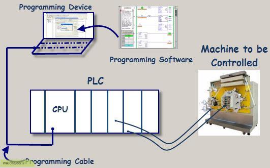 کاربرد PLC