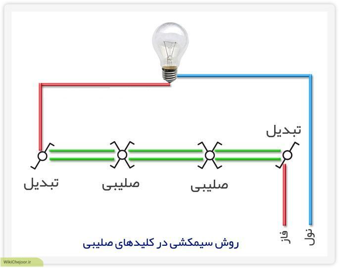 راه حل