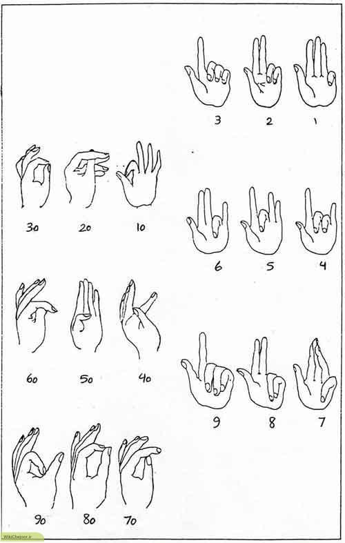 الفبا و اعداد به زبان ناشنوایان